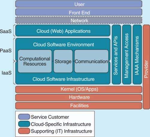 Network Front End Resources Facilities Hardware User Service Customer Cloud Software Environment Cloud Software Infrastructure Cloud-Specific