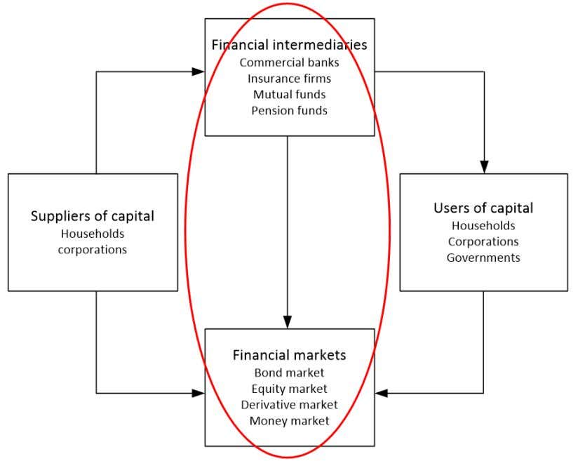 Sketch of the Önancial system: institutional perspective Take intermediaries as given and focus on the details