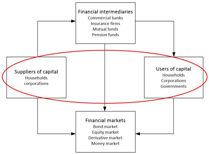 Sketch of the Önancial system: functional perspective Take economic agents as given and focus on their