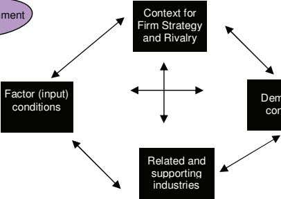 Context for Firm Strategy and Rivalry Factor (input) conditions Related and supporting industries