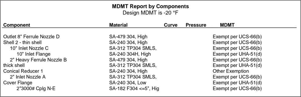 MDMT Report by Components Design MDMT is -20 °F Component Material Curve Pressure MDMT Outlet