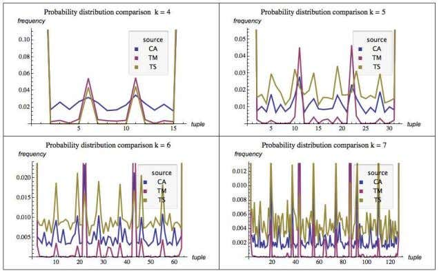 Nature of the World OnTheAlg orithmicNatureOfTheWorld 15 Fig. 1.3 Frequency distributions of the tuples of length