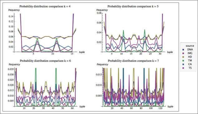 and Computation OnTheAlg orithmicNatureOfTheWorld Fig. 1.4 Comparisons of all frequency distributions of tupl