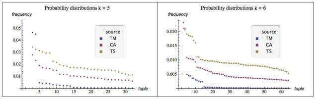 the same frequency value they are lexicographically sorted. Fig. 1.1 The output frequency distributions from running