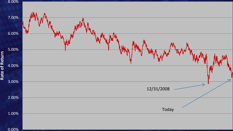 8.00% 7.00% 6.00% 5.00% 4.00% 3.00% 12/31/2008 2.00% Today 1.00% 0.00% Rate of Return