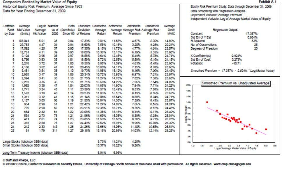 Size Premium Applying Duff & Phelps - Caveats Data Source: Duff & Phelps Risk Premiums Report