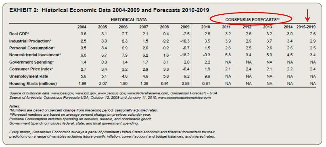Discounting vs. Capitalizing Growth Rates Data Source: Business Valuation Resources, Economic Outlook Update, 4Q 2009