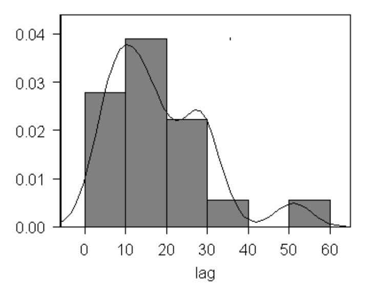is clear development of the lymphoma following the exposure. Fig 1. Histogram and probability density distribu