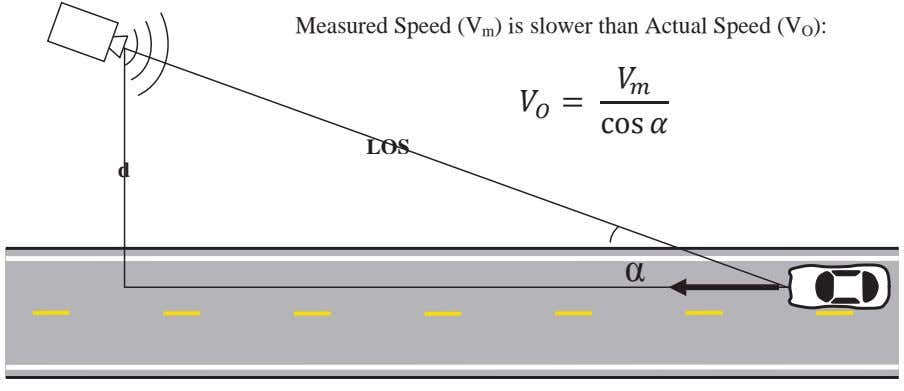 Measured Speed (V m ) is slower than Actual Speed (V O ): = cos LOS