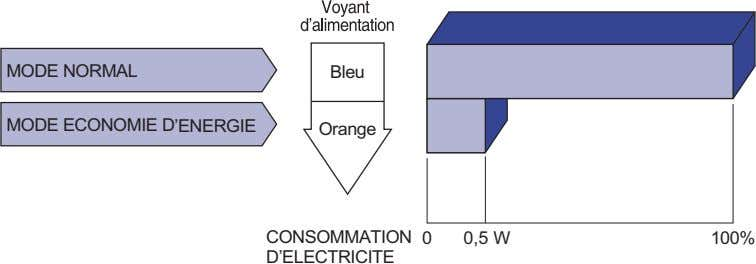 MODE NORMAL Bleu MODE ECONOMIE D'ENERGIE Orange CONSOMMATION 0 0,5 W 100% D'ELECTRICITE