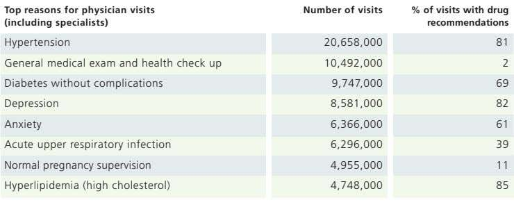Top reasons for physician visits (including specialists) Number of visits % of visits with drug