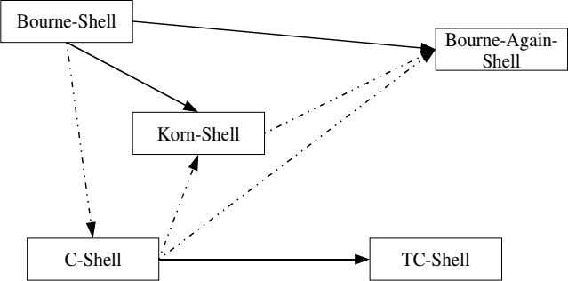 Bourne-Shell Bourne-Again- Shell Korn-Shell C-Shell TC-Shell