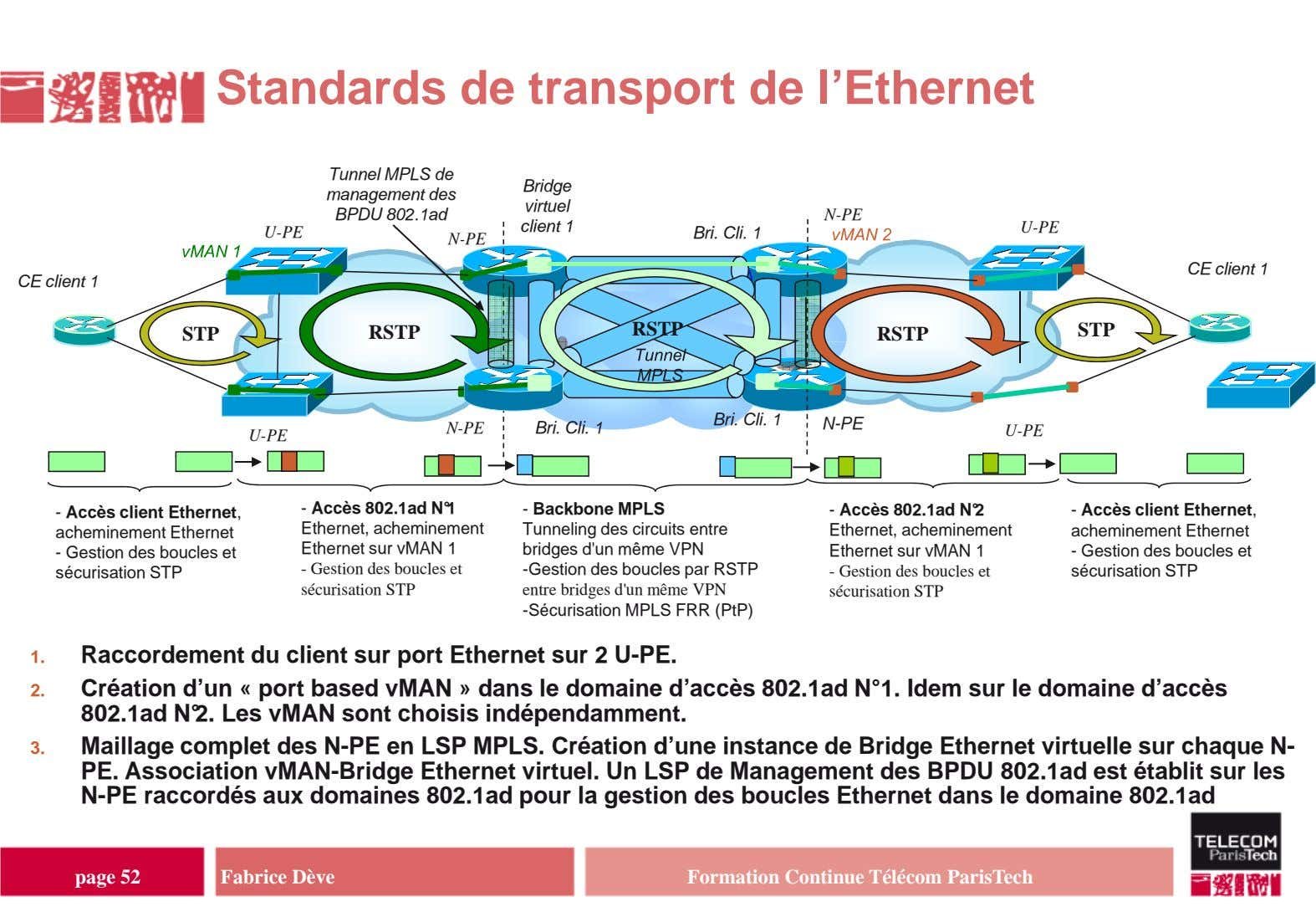 Standards de transport de l'Ethernet Tunnel MPLS de management des BPDU 802.1ad N-PE Bridge virtuel