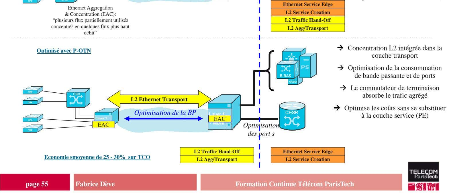 "Ethernet Service Edge Ethernet Aggregation & Concentration (EAC): L2 Service Creation ""plusieurs flux"