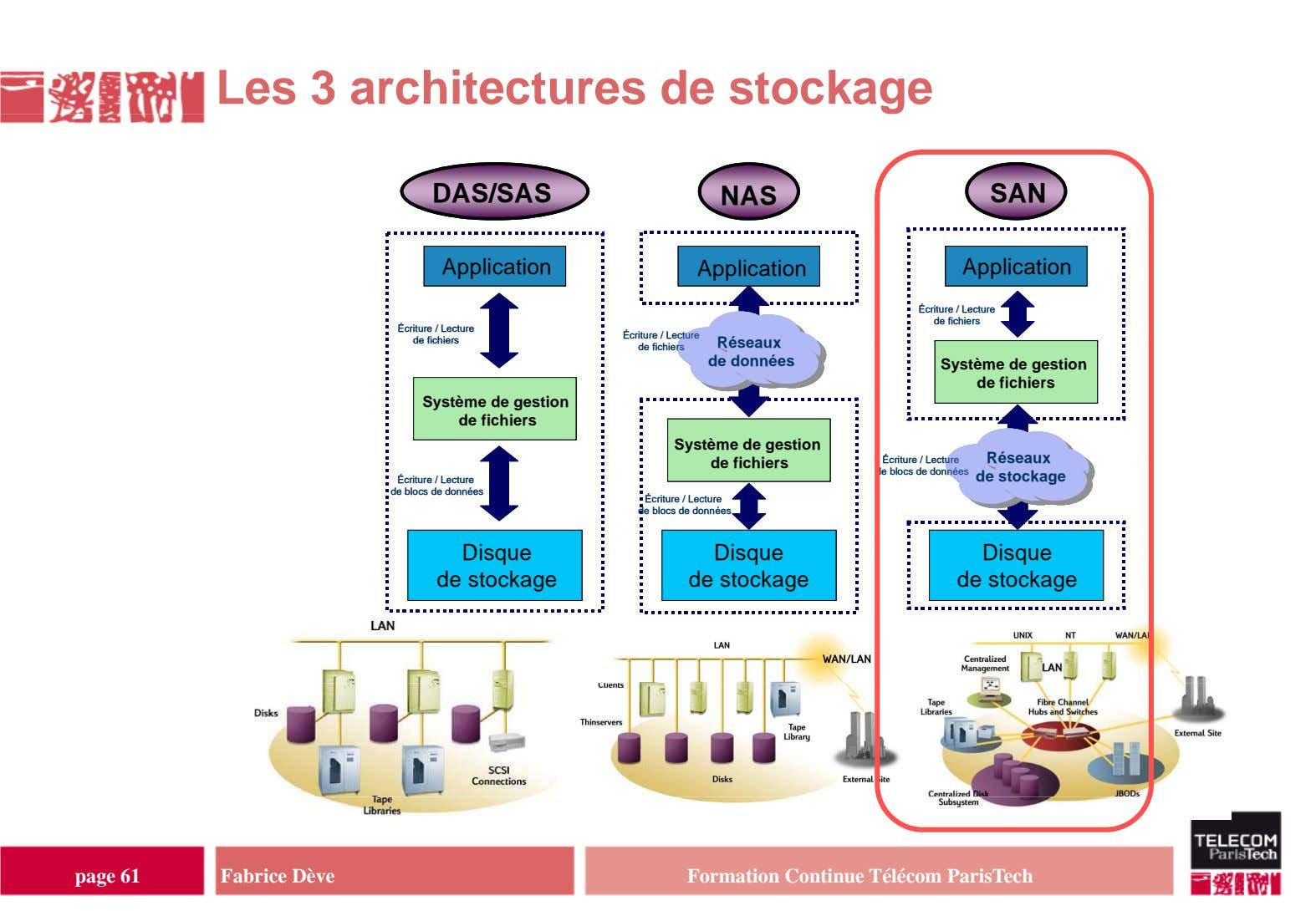 Les 3 architectures de stockage DAS/SASDAS/SAS NASNAS SANSAN ApplicationApplication Application Application