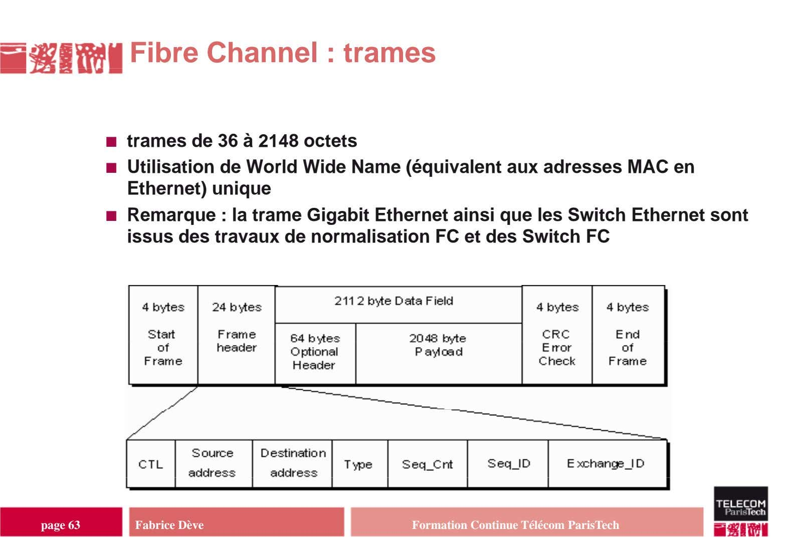 Fibre Channel : trames trames de 36 à 2148 octets Utilisation de World Wide Name