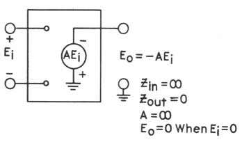 of an ideal operational amplifier is shown in figure 9. Figure 9. Equivalent Circuit of the