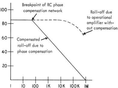more simple resistor and capacitor combinations (figure 35). Figure 35. The Effect of Internal Phase Compensation