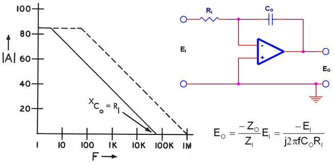 hence a roll off of 20 dB / decade is introduced. INTEGRATOR Figure 46. Integrator Circuit