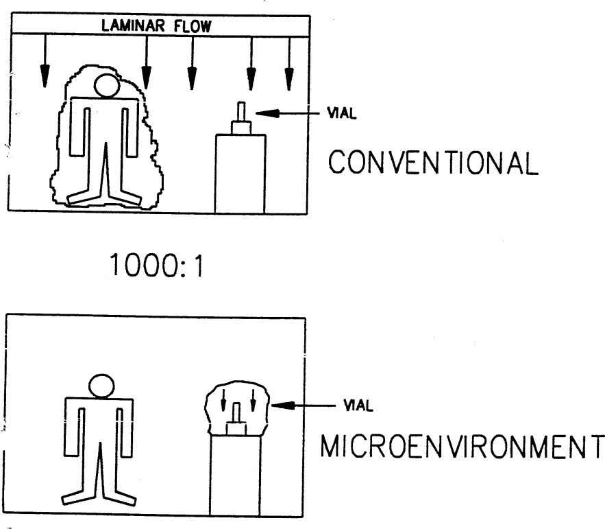the product, thus rendering all other factors less critical. Figure 2: Conventional cleanrooms vs Isolators These