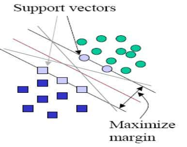 SVM provide optimal surface for linearly separable pattern. SVM algorithm work in four steps such as