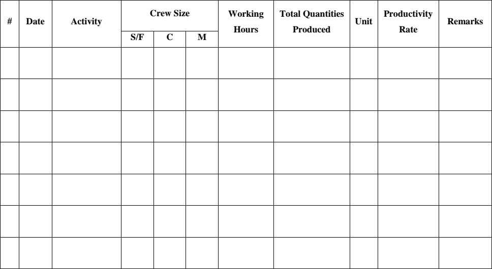 Crew Size Working # Date Activity Total Quantities Produced Productivity Unit Remarks Hours Rate S/F
