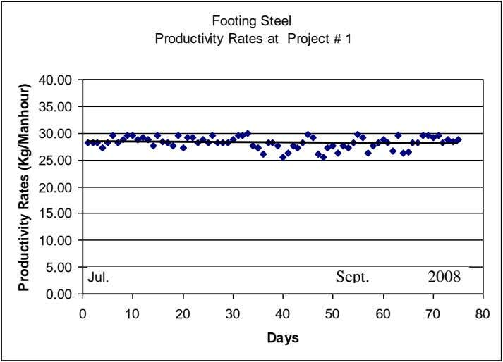 Footing Steel Productivity Rates at Project # 1 40.00 35.00 30.00 25.00 20.00 15.00 10.00