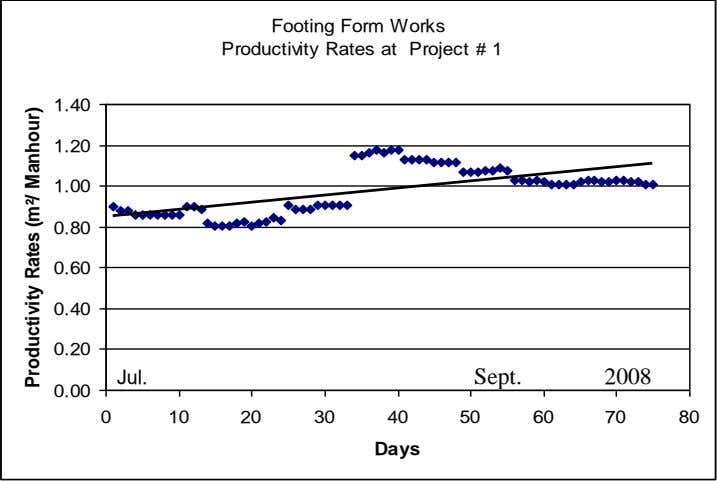 Footing Form Works Productivity Rates at Project # 1 1.40 1.20 1.00 0.80 0.60 0.40