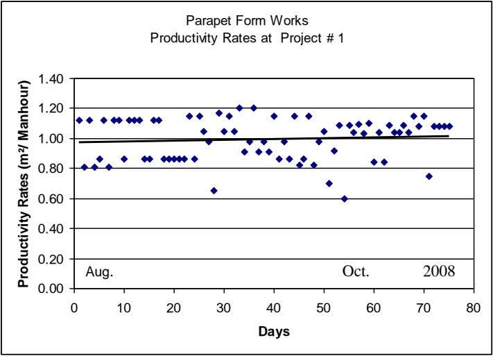 Parapet Form Works Productivity Rates at Project # 1 1.40 1.20 1.00 0.80 0.60 0.40