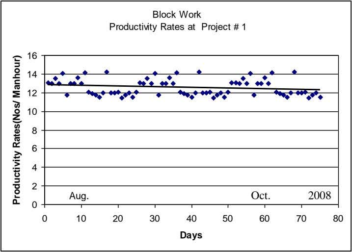 Block Work Productivity Rates at Project # 1 16 14 12 10 8 6 4