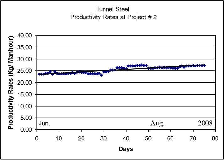 Tunnel Steel Productivity Rates at Project # 2 40.00 35.00 30.00 25.00 20.00 15.00 10.00