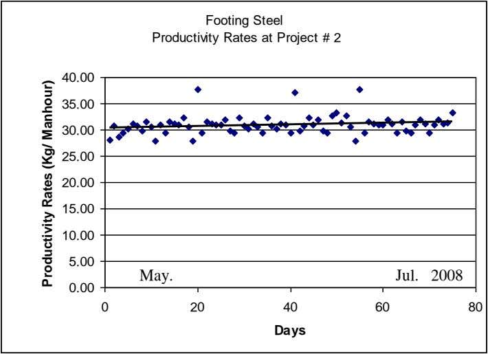 Footing Steel Productivity Rates at Project # 2 40.00 35.00 30.00 25.00 20.00 15.00 10.00
