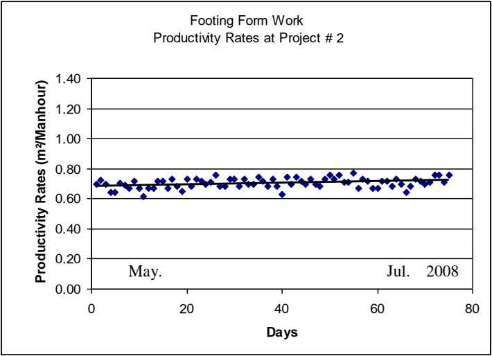 Footing Form Work Productivity Rates at Project # 2 1.40 1.20 1.00 0.80 0.60 0.40