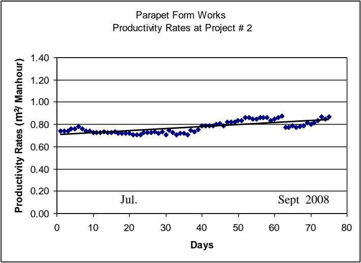 Parapet Form Works Productivity Rates at Project # 2 1.40 1.20 1.00 0.80 0.60 0.40