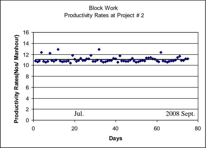 Block Work Productivity Rates at Project # 2 16 14 12 10 8 6 4