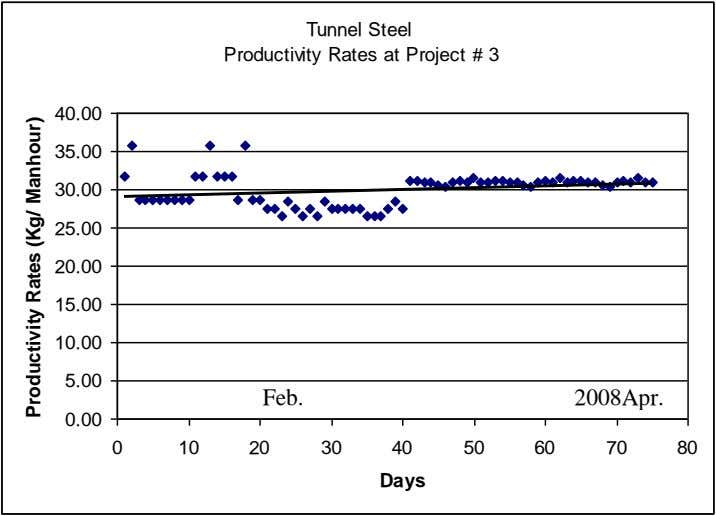 Tunnel Steel Productivity Rates at Project # 3 40.00 35.00 30.00 25.00 20.00 15.00 10.00