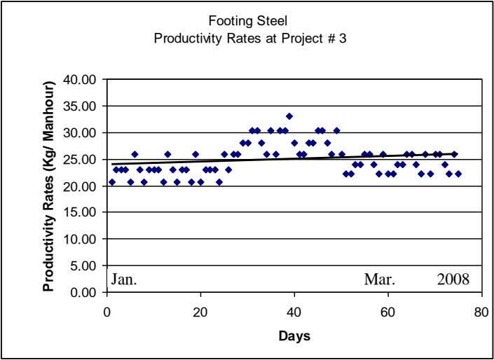 Footing Steel Productivity Rates at Project # 3 40.00 35.00 30.00 25.00 20.00 15.00 10.00