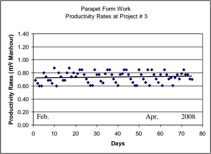 Parapet Form Work Productivity Rates at Project # 3 1.40 1.20 1.00 0.80 0.60 0.40