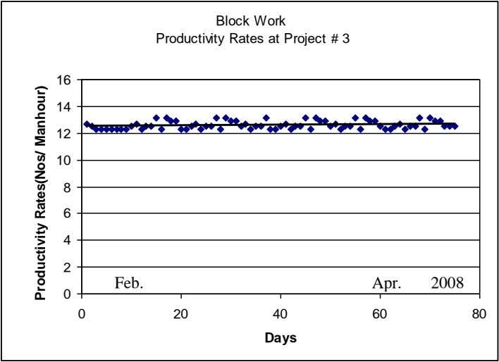 Block Work Productivity Rates at Project # 3 16 14 12 10 8 6 4