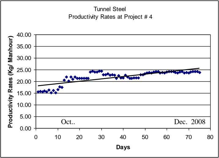 Tunnel Steel Productivity Rates at Project # 4 40.00 35.00 30.00 25.00 20.00 15.00 10.00