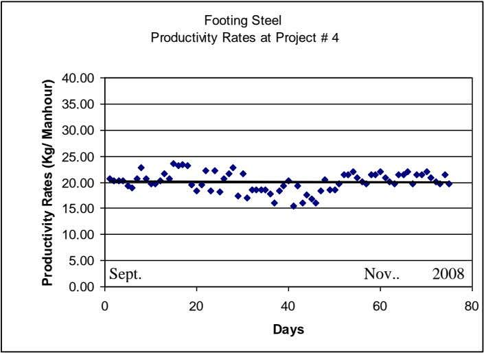 Footing Steel Productivity Rates at Project # 4 40.00 35.00 30.00 25.00 20.00 15.00 10.00