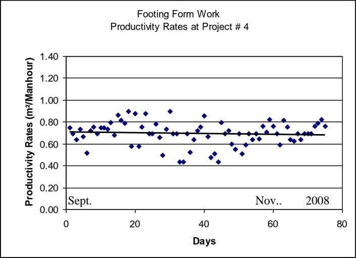 Footing Form Work Productivity Rates at Project # 4 1.40 1.20 1.00 0.80 0.60 0.40