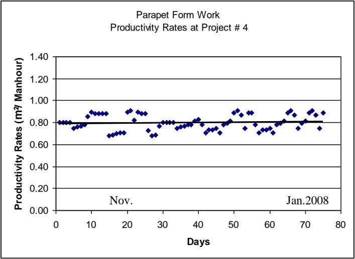 Parapet Form Work Productivity Rates at Project # 4 1.40 1.20 1.00 0.80 0.60 0.40