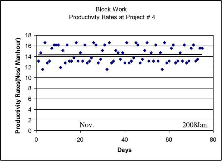 Block Work Productivity Rates at Project # 4 18 16 14 12 10 8 6