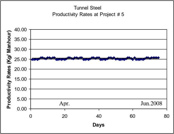 Tunnel Steel Productivity Rates at Project # 5 40.00 35.00 30.00 25.00 20.00 15.00 10.00
