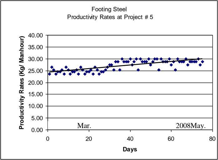 Footing Steel Productivity Rates at Project # 5 40.00 35.00 30.00 25.00 20.00 15.00 10.00