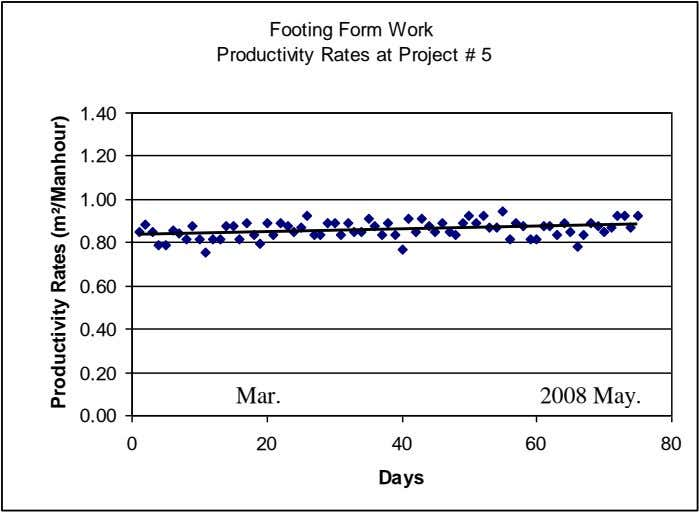 Footing Form Work Productivity Rates at Project # 5 1.40 1.20 1.00 0.80 0.60 0.40
