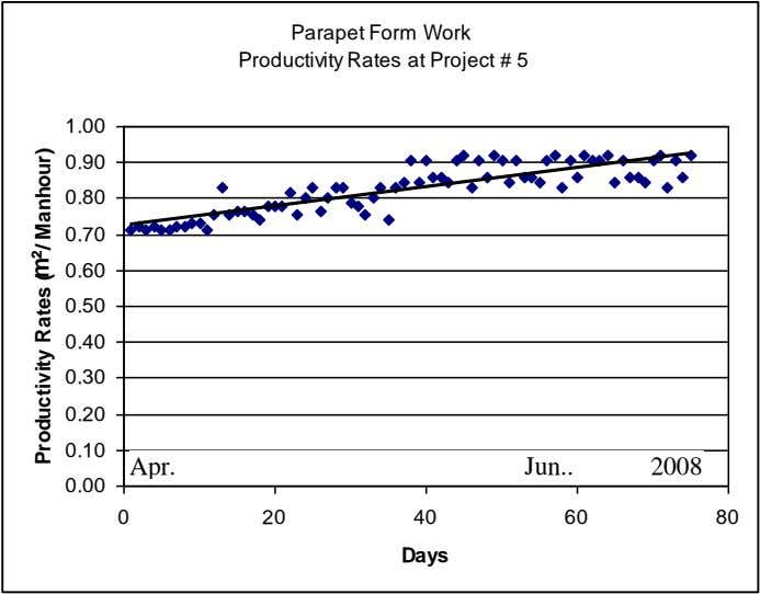 Parapet Form Work Productivity Rates at Project # 5 1.00 0.90 0.80 0.70 0.60 0.50