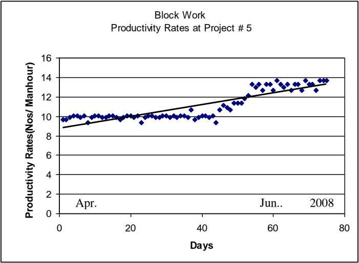 Block Work Productivity Rates at Project # 5 16 14 12 10 8 6 4
