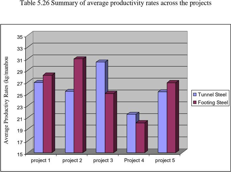 Table 5.26 Summary of average productivity rates across the projects 35 33 31 29 27